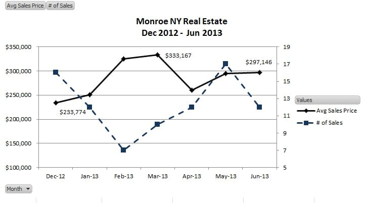 Monroe NY Real Estate Results as of June 30, 2013