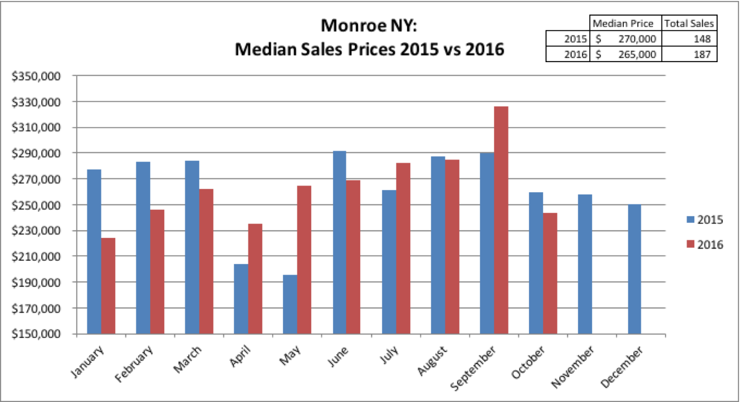 Monroe NY Real estate results October 2016