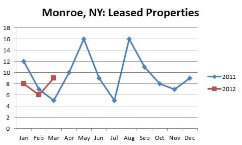 Rental Market in Monroe, NY