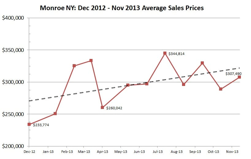 monroe ny 2013 sales prices