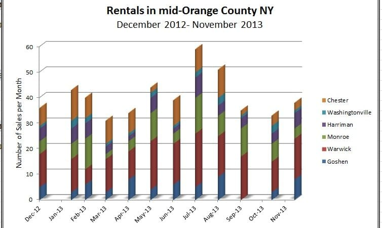 Orange County NY Rentals:  Can I get a rental in the Winter?