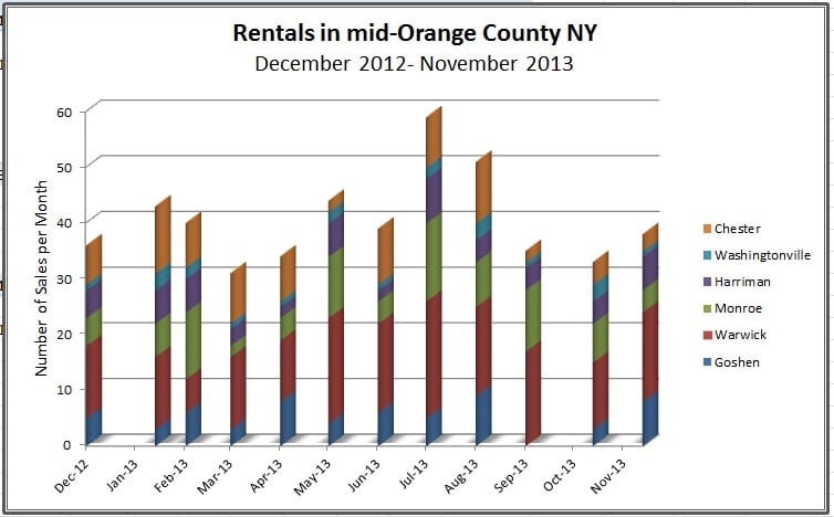 Orange County NY Rentals