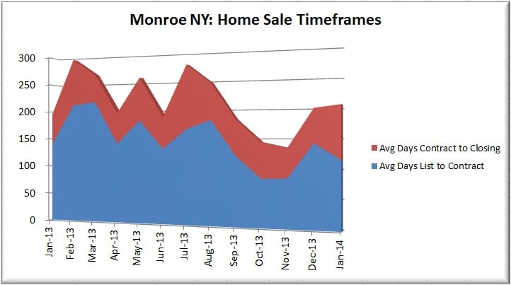 How long will it take to sell my Monroe NY house?