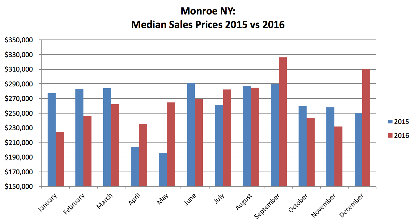 2016 Monroe NY Real Estate Results