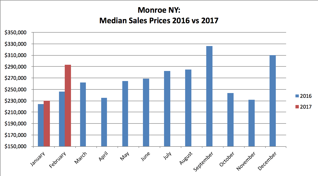 Monroe NY Real Estate Results - February 2017