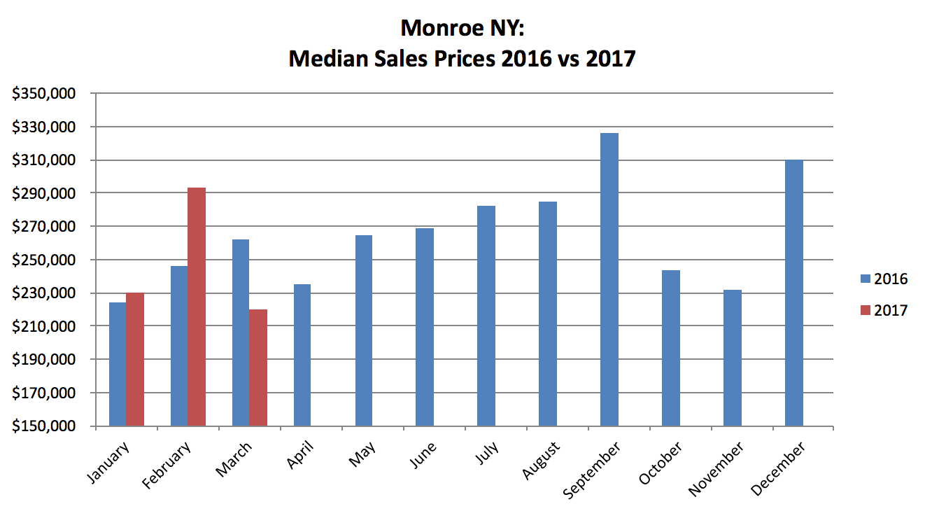 Monroe NY Real Estate Results - March 2017