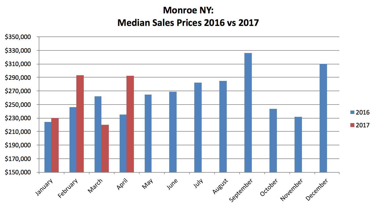 Monroe NY Real Estate Results - April 2017