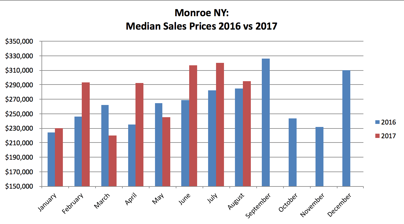 Monroe NY Real Estate Results - August 2017