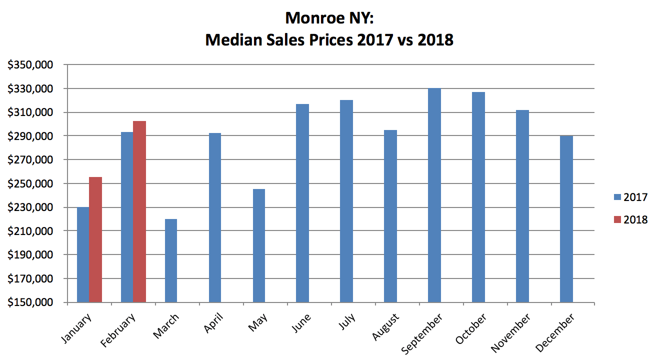 Monroe NY Real Estate Results - February 2018