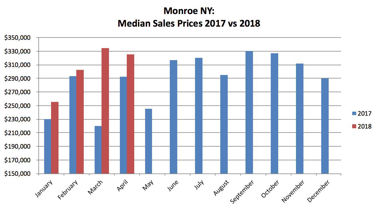 Monroe NY Real Estate Results - April 2018