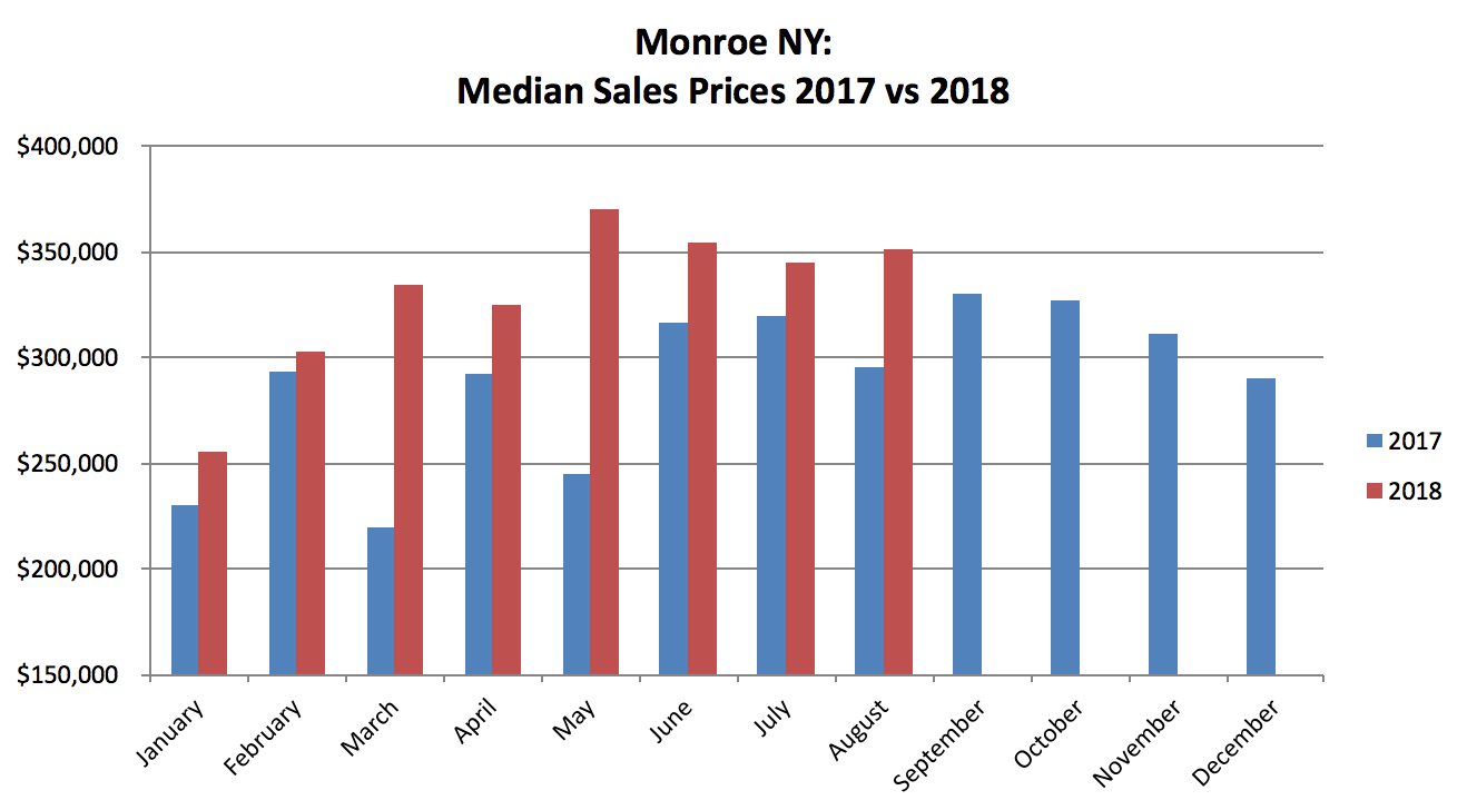 Monroe NY Real Estate Results - August 2018
