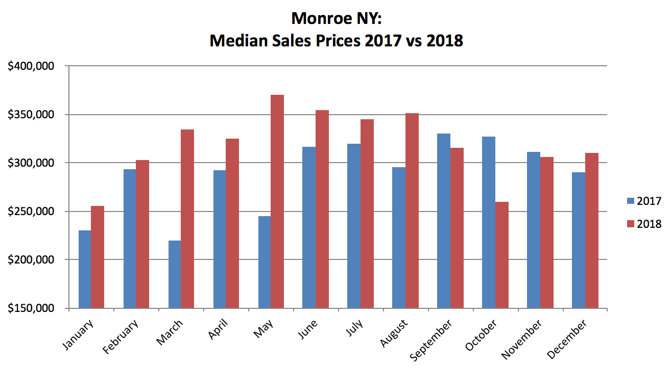 Monroe NY Real Estate Result