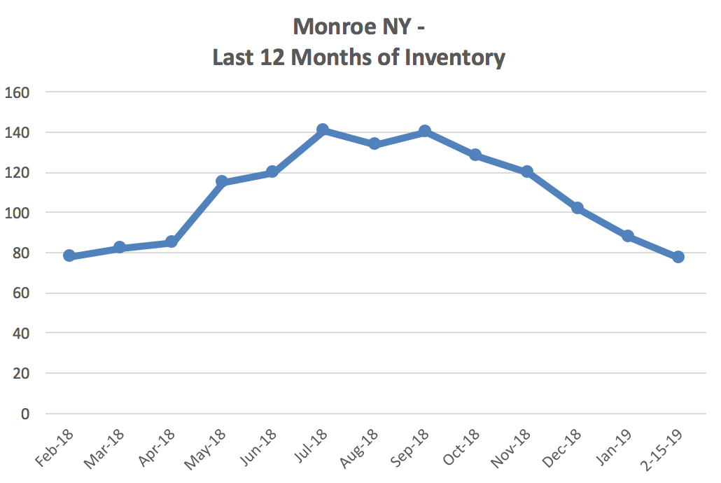Should I sell my Monroe NY home in February?