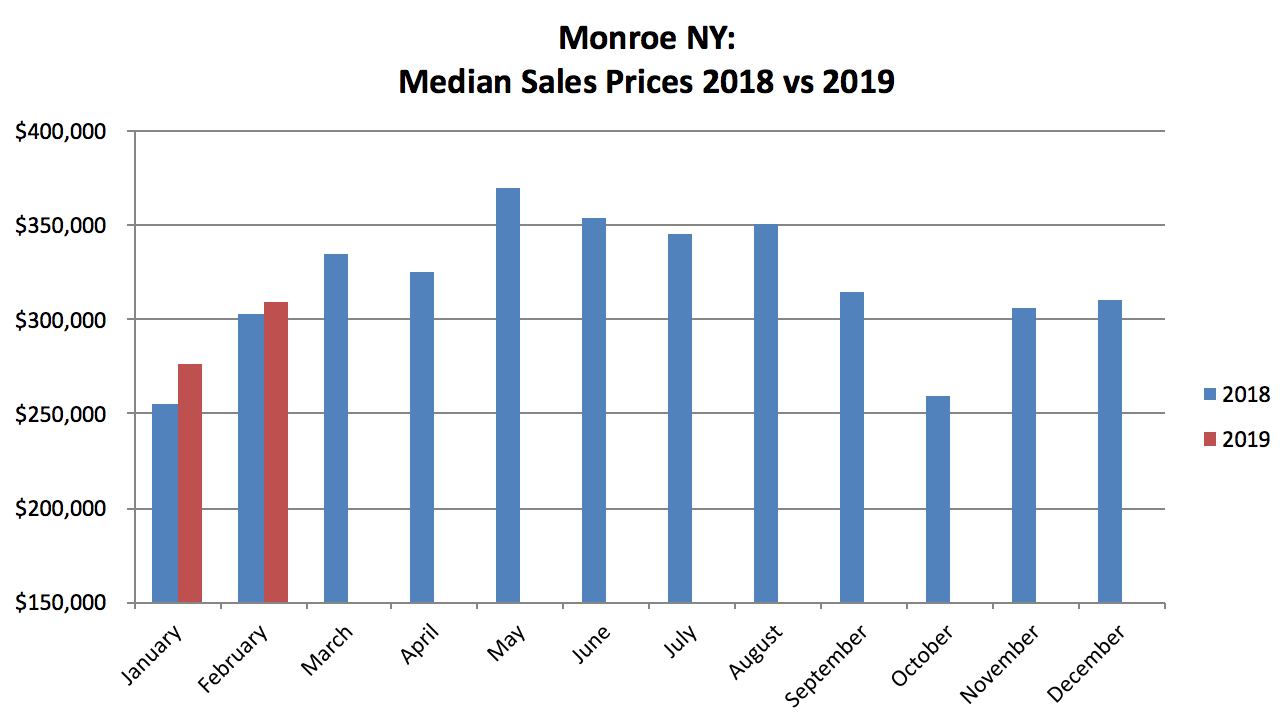 Monroe NY Real Estate Results - February 2019