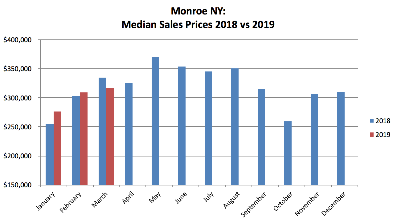 Monroe NY Real Estate Results - March 2019