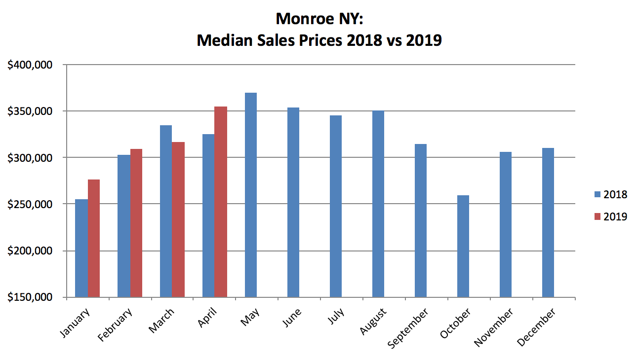 Monroe NY Real Estate Results - April 2019