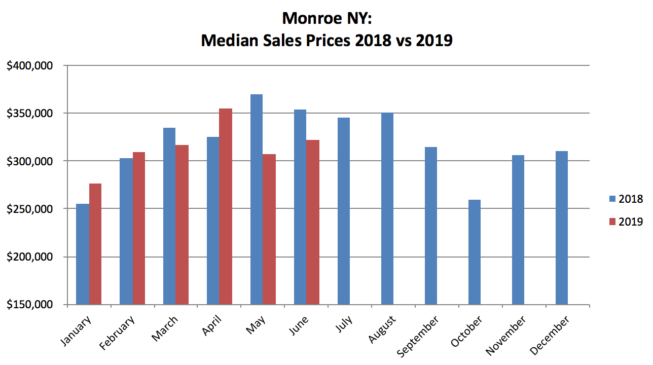 Monroe NY Real Estate Results - June 2019