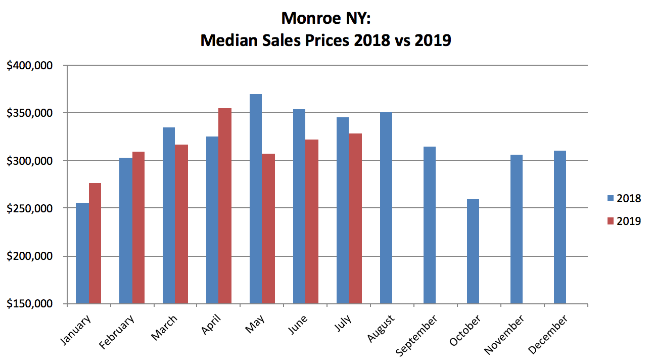 Monroe NY Real Estate Results - July 2019