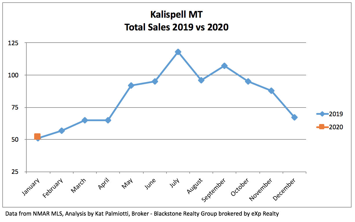 Kalispell Real Estate Market