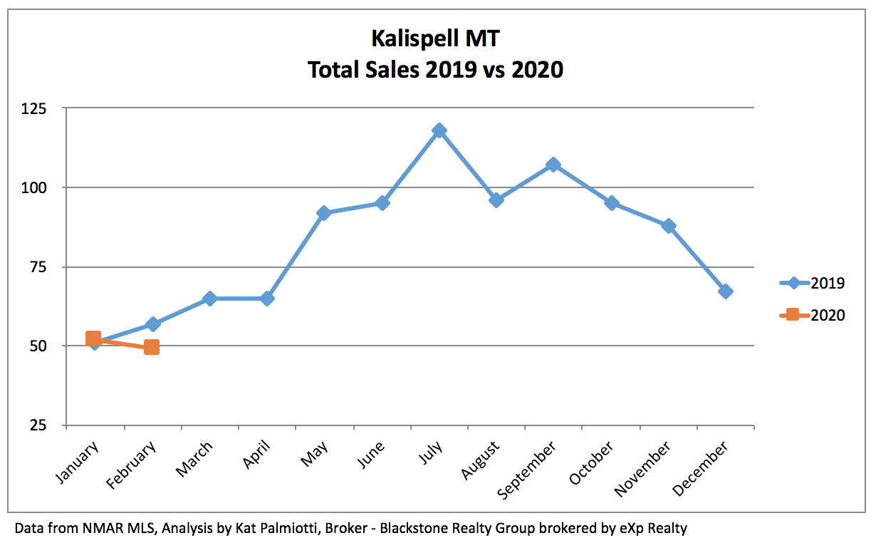Kalispell Real Estate Market - February 2020