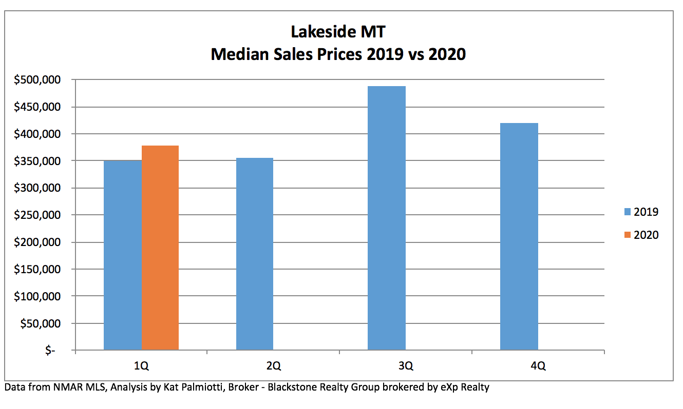 Lakeside MT Real Estate Market - 1Q20