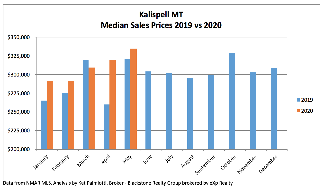 Kalispell Real Estate Market - May 2020