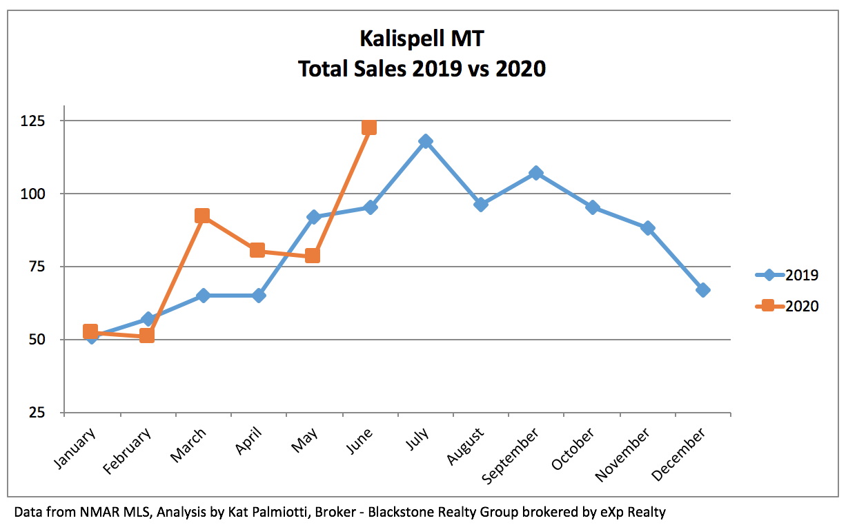Kalispell Real Estate Market - June 2020 sales chart