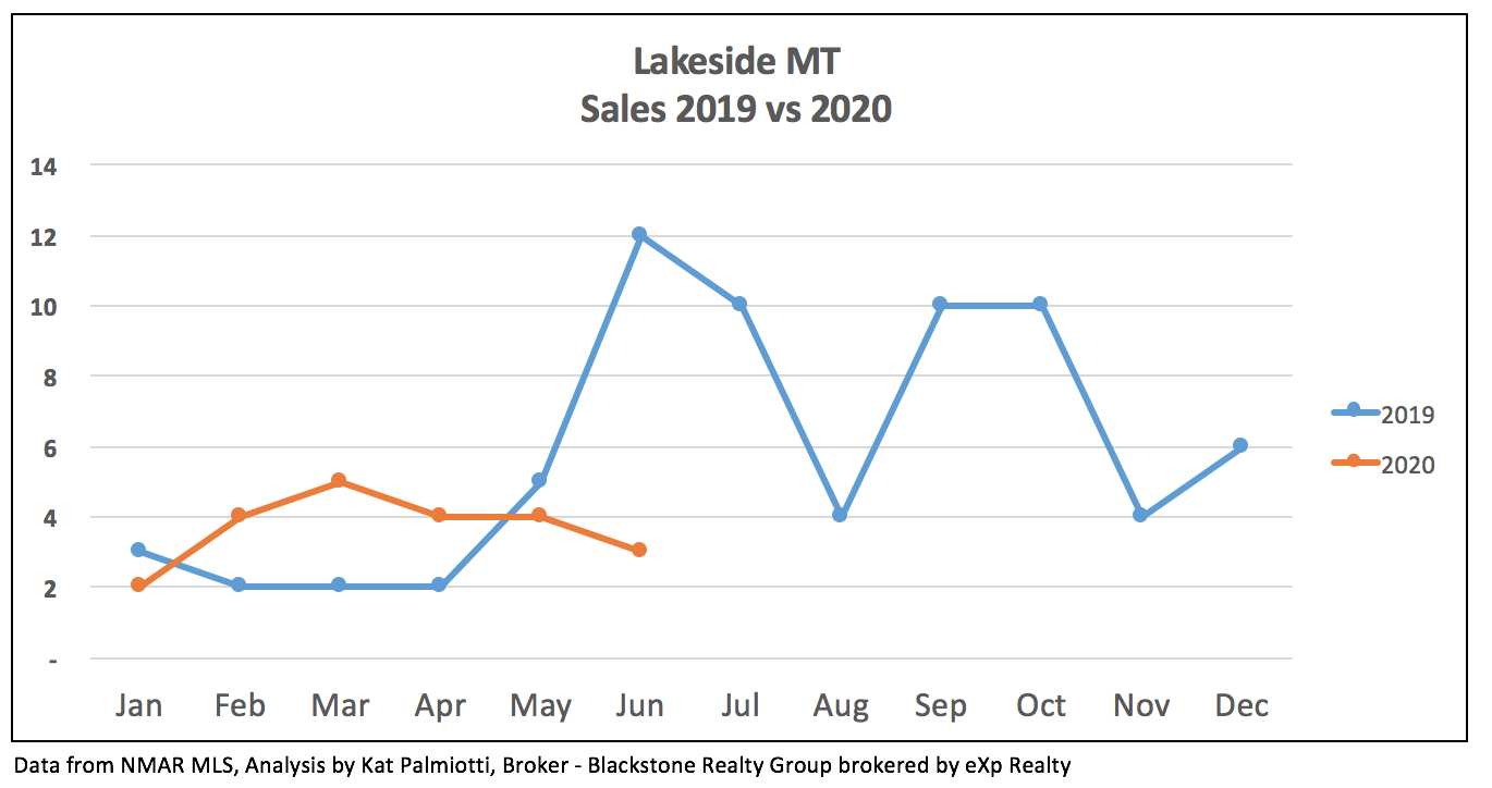 Lakeside MT Real Estate Market - 2Q20 graph of sales