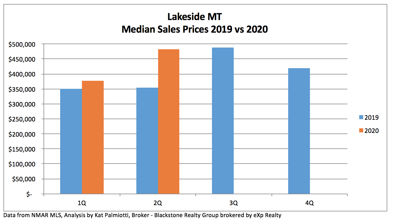 Lakeside MT Real Estate Market - 2Q20 graph of sales price