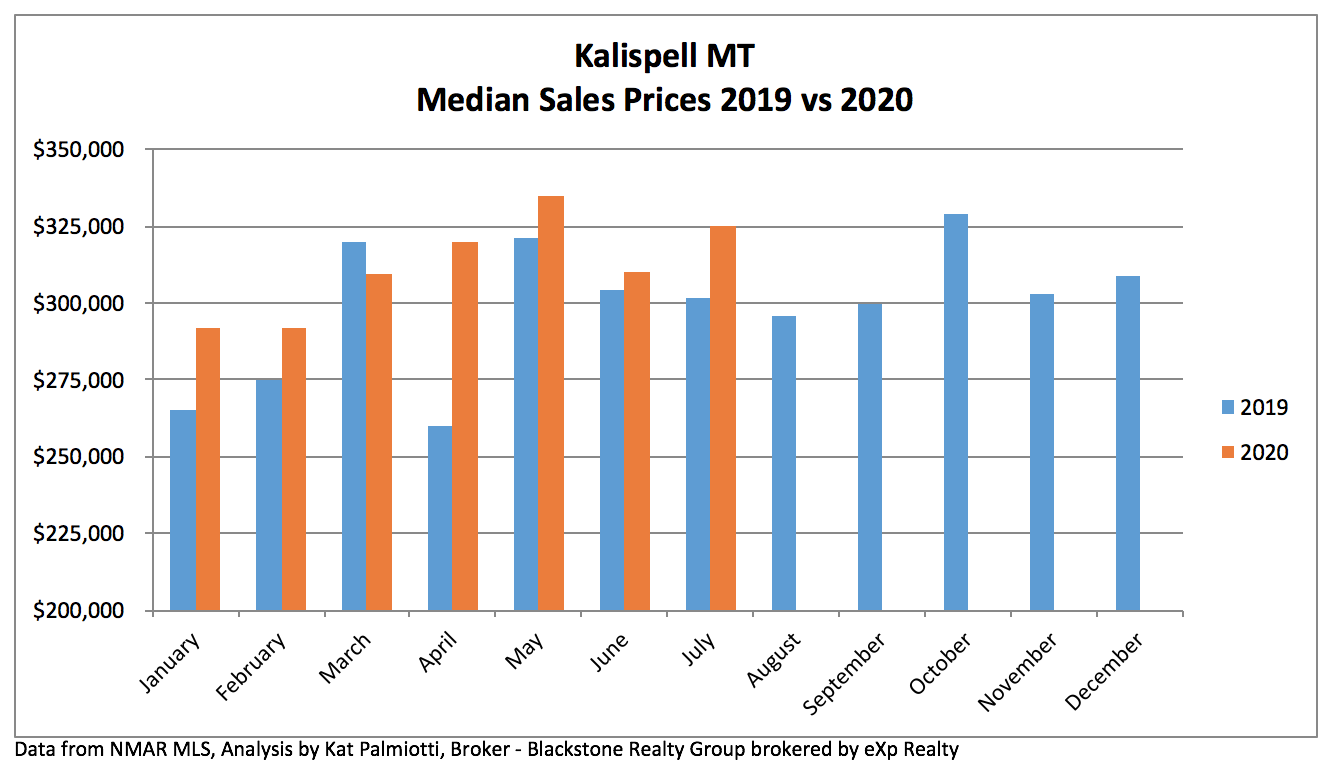 Kalispell Real Estate Market - July 2020 chart of price results