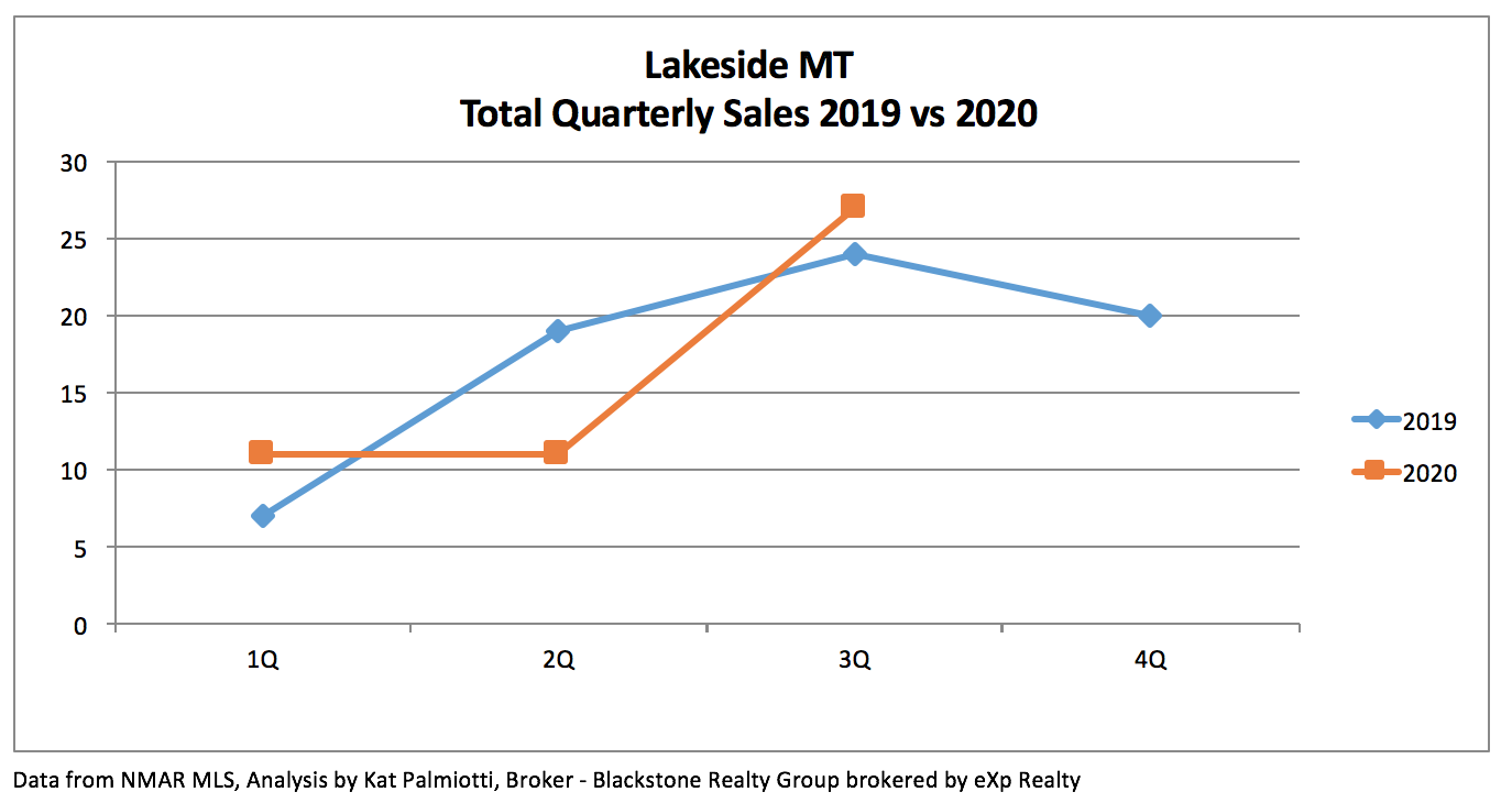 Lakeside MT Real Estate Market - 3Q20 - line graph of quarterly sales