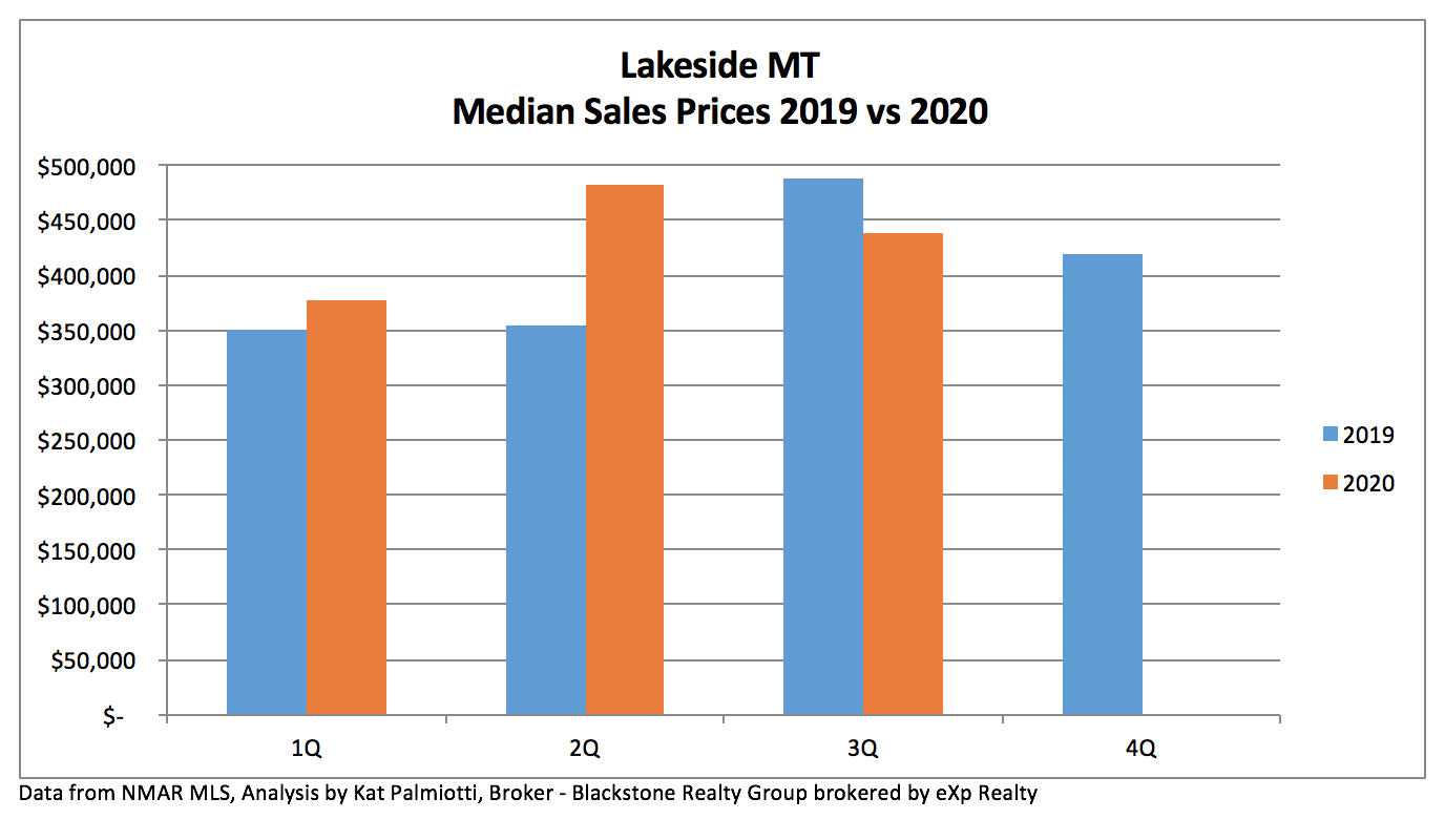 Lakeside MT Real Estate Market - 3Q20 - bar graph of quarterly median sales prices