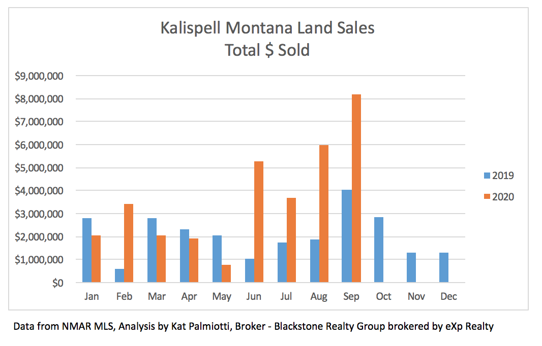 Kalispell Market Report: Land - October 2020 chart with total $ value of land sales