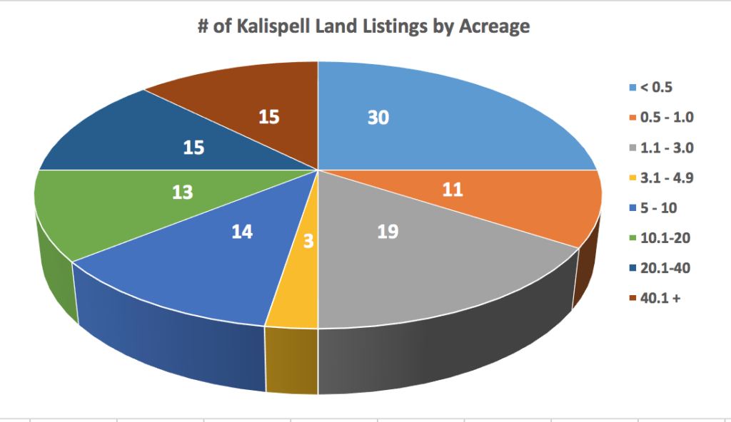 Kalispell Market Report: Land - November 2020 pie chart with # listings by size