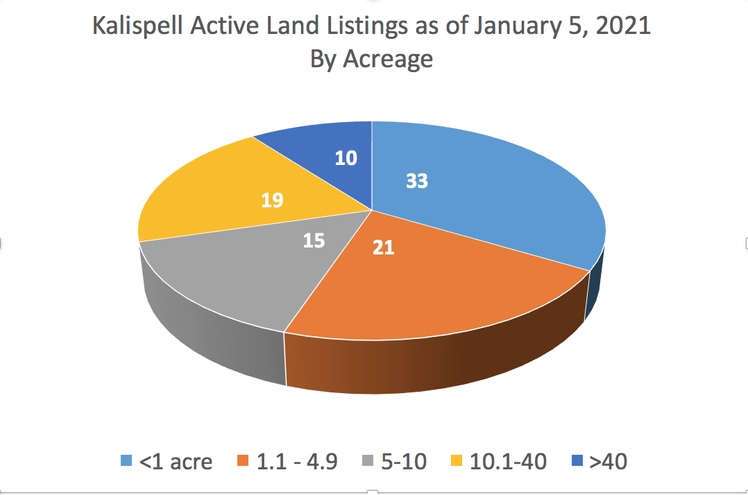 Kalispell Market Report: Land - December 2020 pie chart of land listings by size