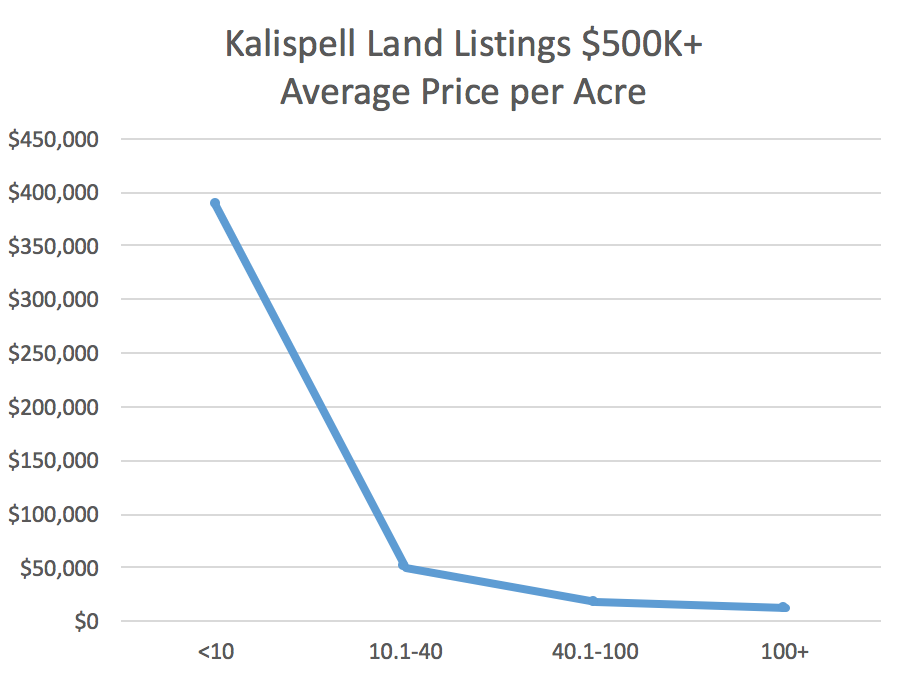 What land is for sale for over $500K in Kalispell?