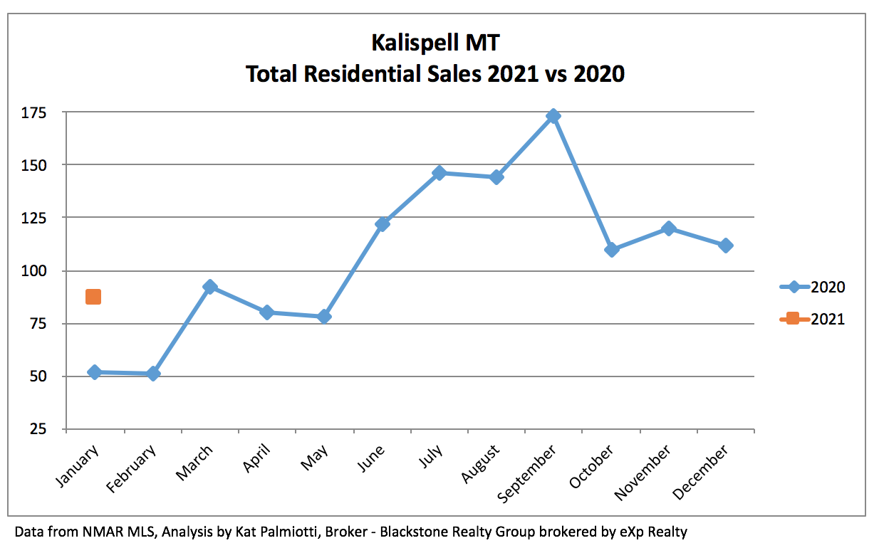 Kalispell Market Report: Residential Homes - January 2021 line chart with 2020 and 2021 sales