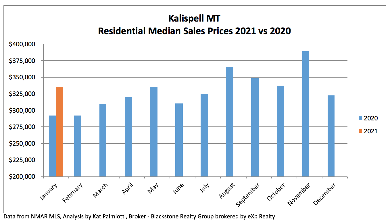 Kalispell Market Report: Residential Homes - January 2021 bar chart for median prices in 2020 and 2021