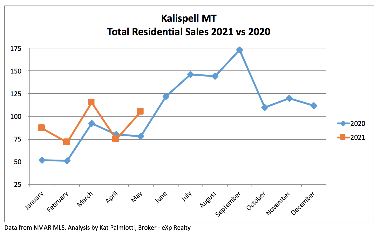 Kalispell Market Report: Residential Homes - May 2021 line chart of sales by month