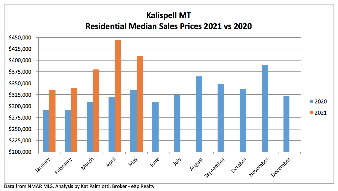 Kalispell Market Report: Residential Homes - May 2021 bar chart of median sales price by month