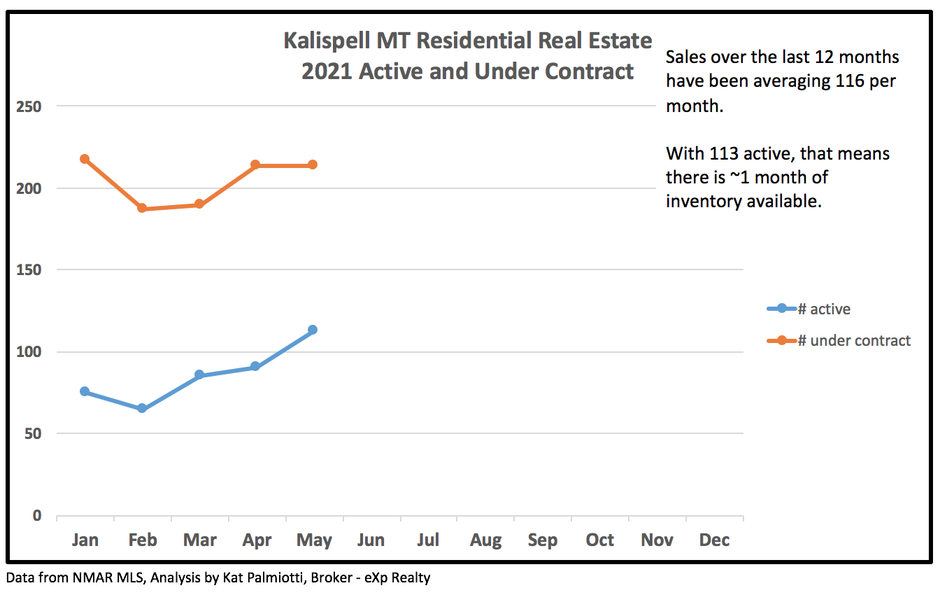 Kalispell Market Report: Residential Homes - May 2021 line chart of active and under contract by month