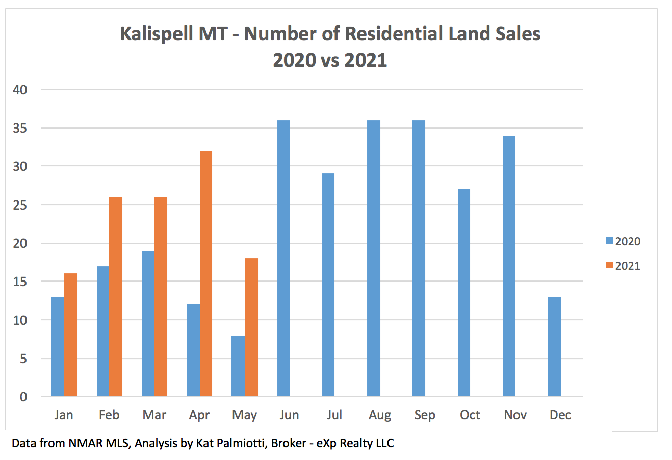 Kalispell Market Report: Land - May 2021 bar chart of # of residential land sales