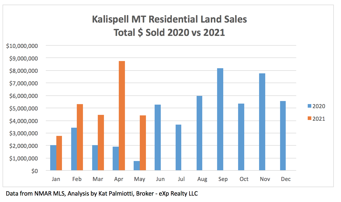 Kalispell Market Report: Land - May 2021 Bar chart of $ sold