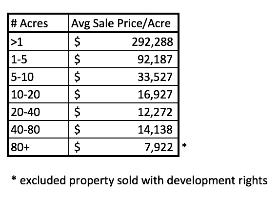 Kalispell Market Report: Land - May 2021 table of average sale price/acre by # of acres