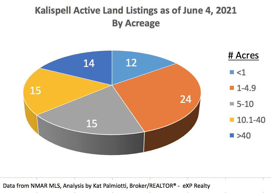 Kalispell Market Report: Land - May 2021 pie chart of # of listings by size