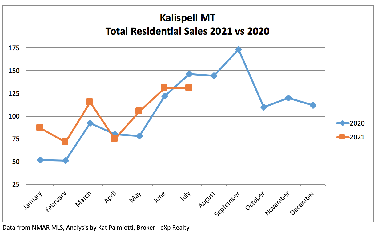 Kalispell Market Report: Residential Homes - July 2021 - line chart of sales per month