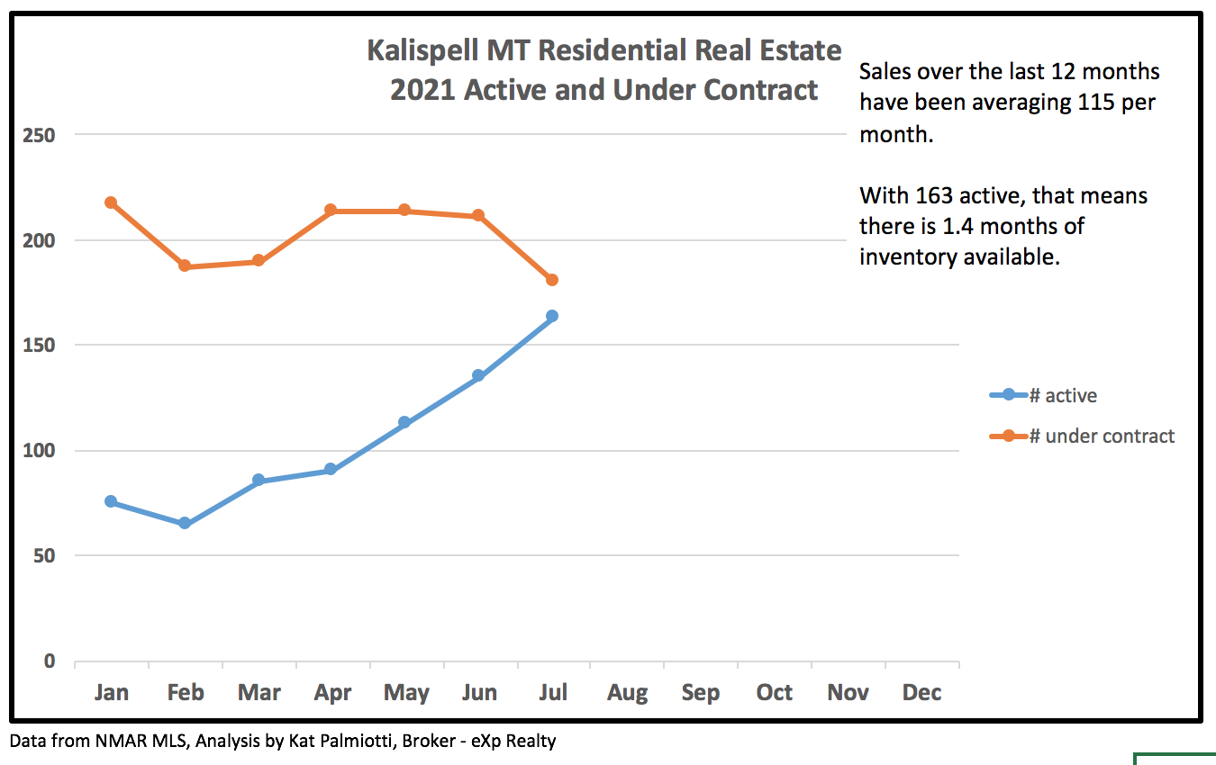 Kalispell Market Report: Residential Homes - July 2021 line chart of under contract and active