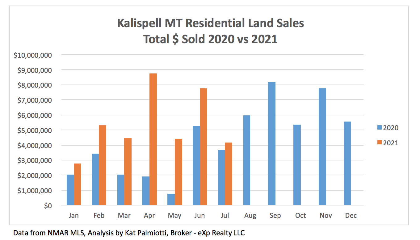 Kalispell Market Report: Land - July 2021 bar chart of the $ sold in 2020 and 2021
