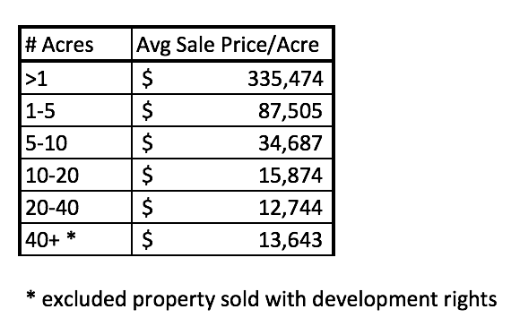 Kalispell Market Report: Land - July 2021 table of price per acre dependent upon size