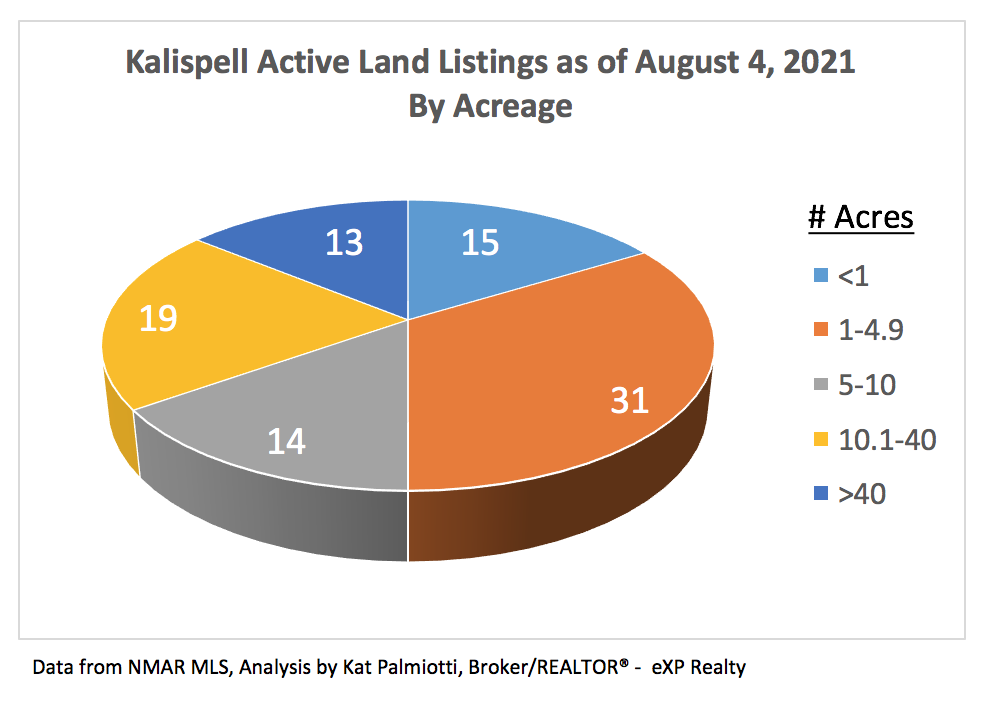 Kalispell Market Report: Land - July 2021 pie chart with # of listings by size